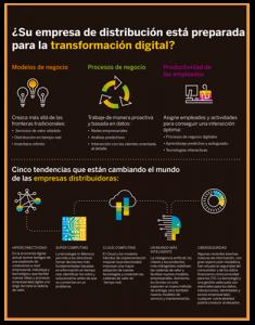 Transformación Digital en Empresas de Producción